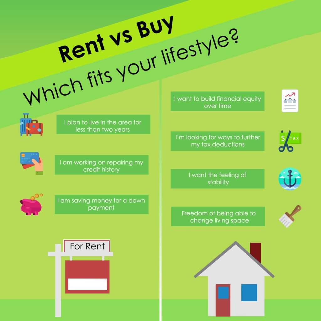 Renting versus Buying in Marion